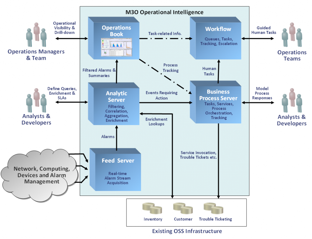 OI Architecture for Network Service Assurance