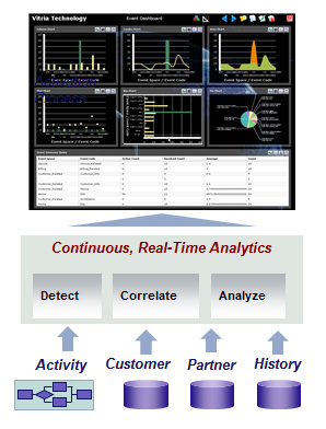 Operational Intelligence - Continuous Real-Time Analytics