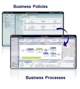 Vitria iBPMS - Intelligent Business Process Management Server