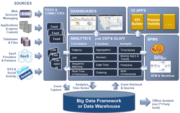 Vitria Operational Intelligence for Big Data Architecture