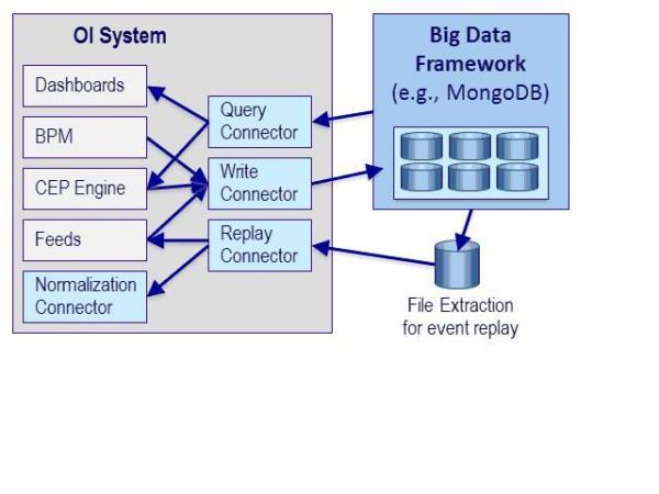 m3o_integration_with_big_data_frameworks-resized-600