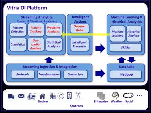 VOI-platform