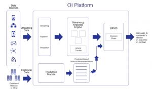 Vitria Operational Intelligence Platform