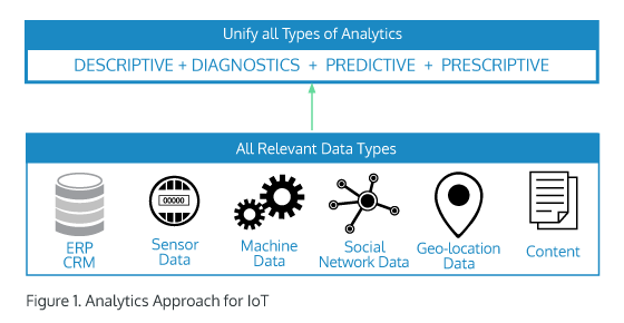Analytics for IoT