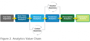 Analytics Value Chain