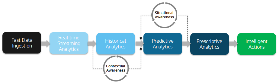 Figure 2: Faster analytics across the value chain