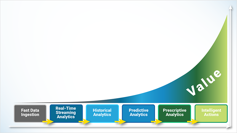 Analytics Value Graph in Manufacturing