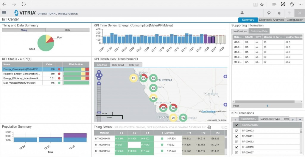 IoT Dashboard PaaS