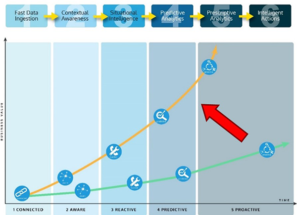 IoT Maturity Model