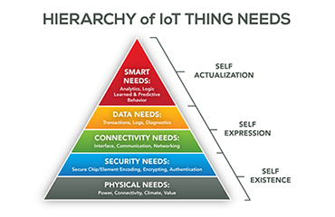 Higharchy or needs for IoT Things from TechCrunch
