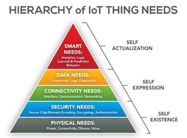 Hierarchy of IoT Thing Needs