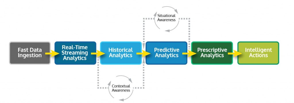 Value Chain Diagram with contextual and situational awareness circles