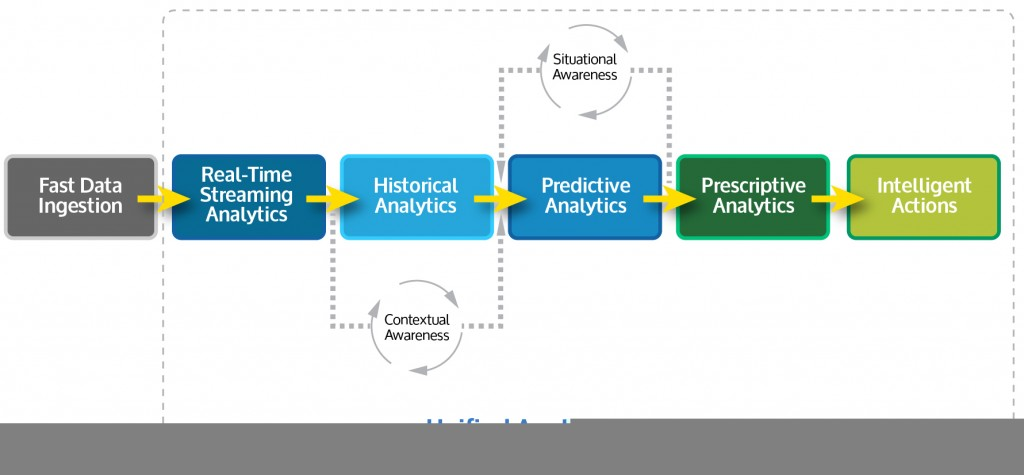 AnalyticsValueChain-Unified Analytics Engine