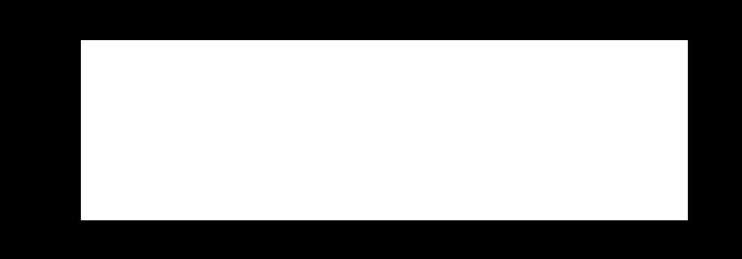 Industry Leaders like Ericsson, Starbucks and Samsung Trust Vitria