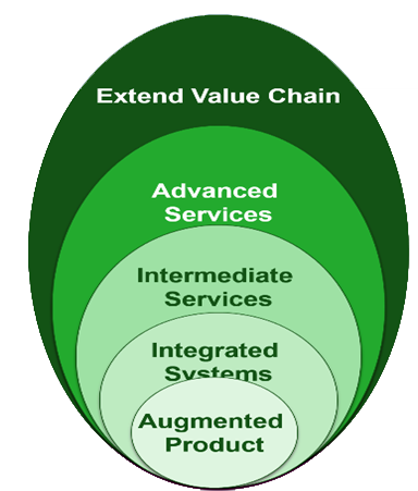 Goodyear Value Chain from IoT Evolution Expo Presented by Jim Euchner