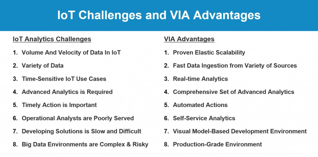 IoT Challenges and VIA Advantages