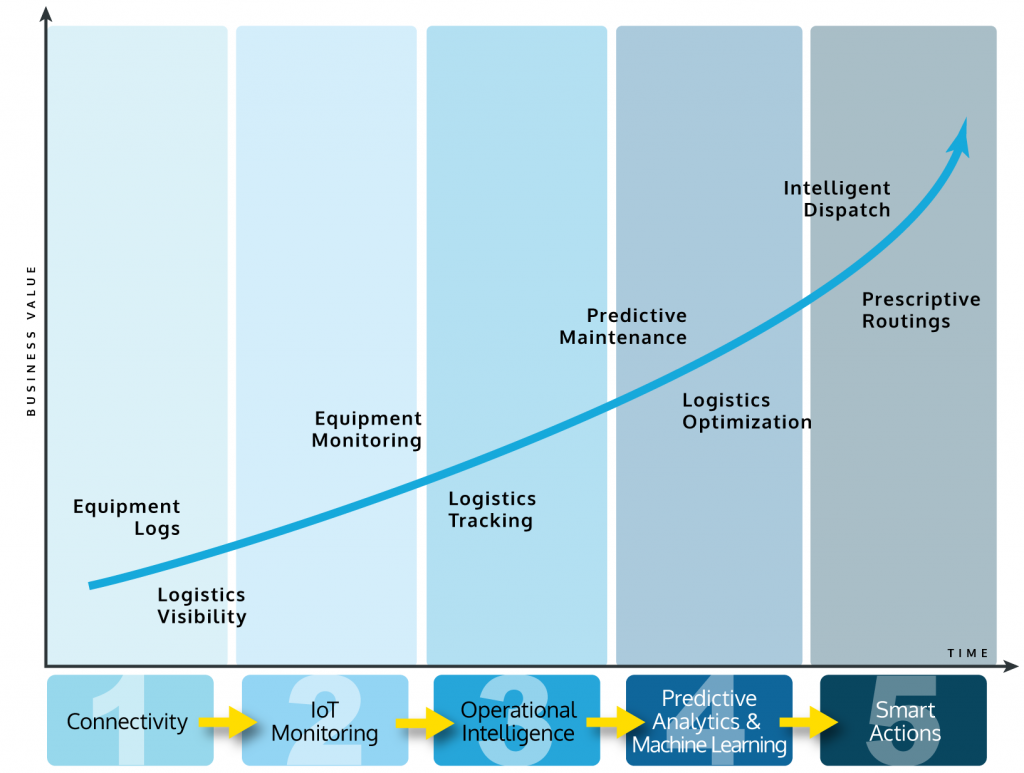 Vitria Analytics Maturity Model