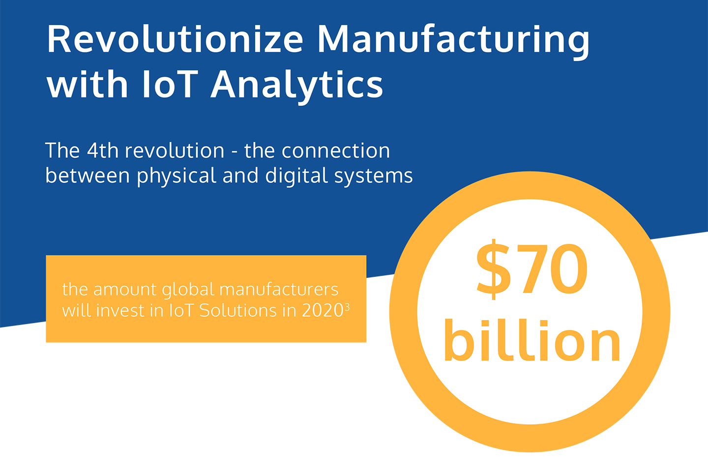 Revolutionize Manufacturing with IoT Analytics