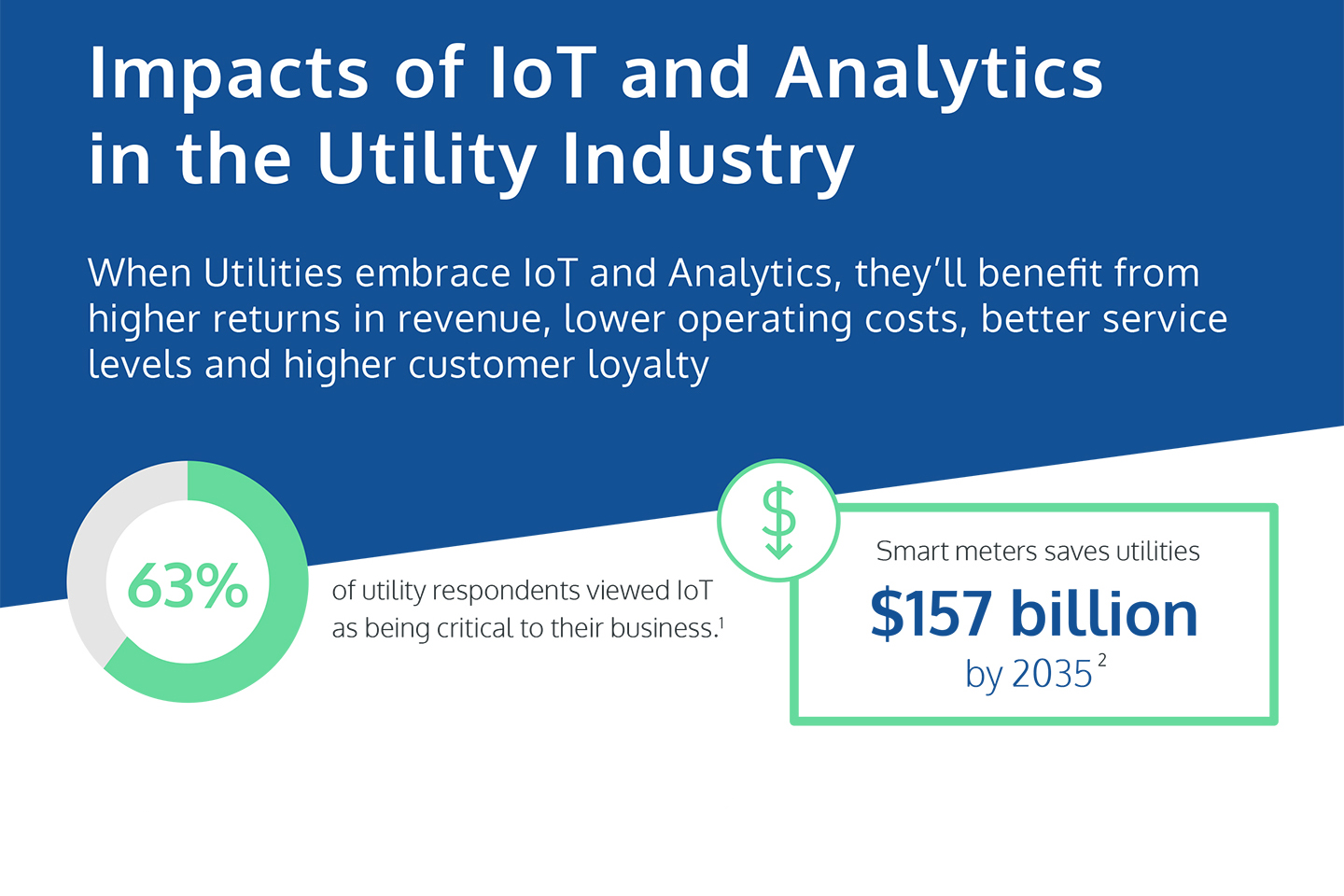 Impacts of IoT and Analytics in the Utility Industry