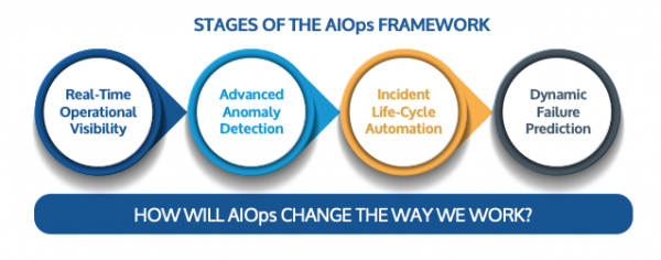 aiops case study process